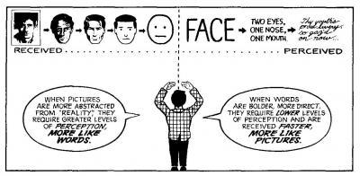 Understanding Comics By Scott Mccloud Jynne Mason